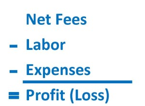 Profit Loss calculation